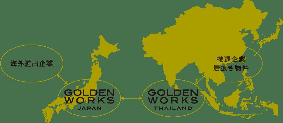 海外進出企業 ←→ GOLDEN WORKS JAPAN ←→ GOLDEN WORKS THAILAND ←→撤退企業居抜き物件