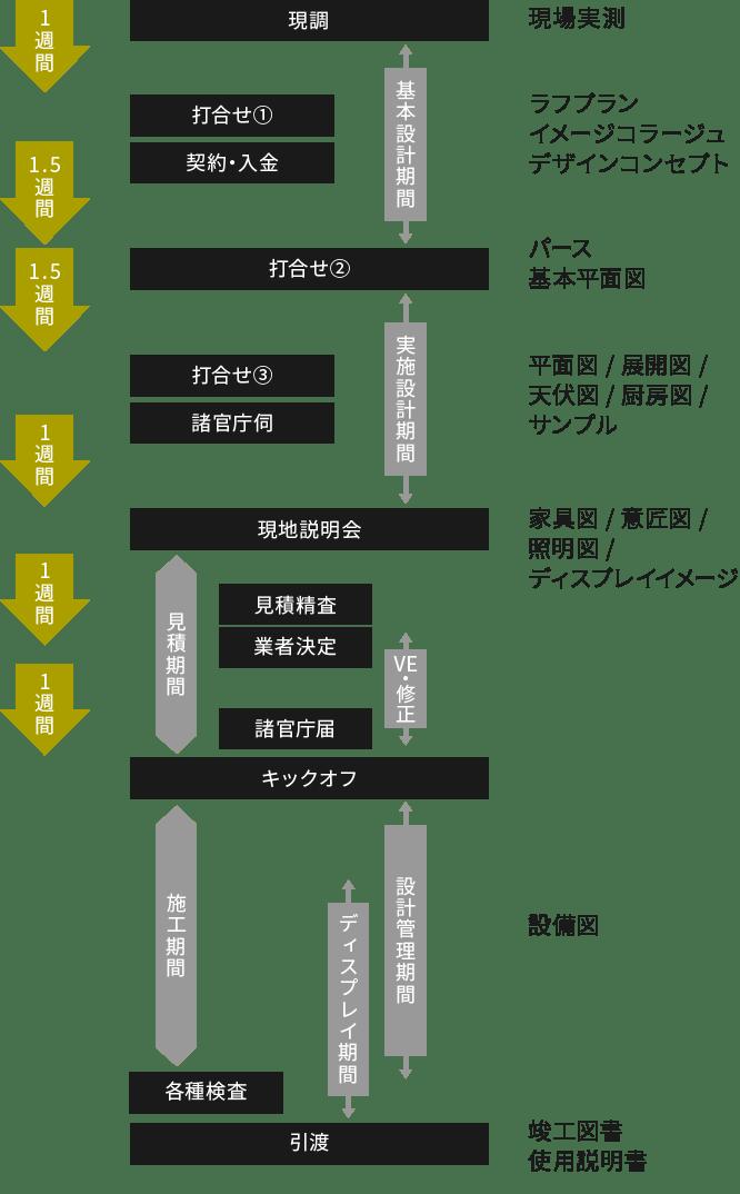 現調→打ち合わせ(2)→現地説明会→キックオフ→引渡